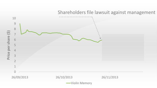 Shareholders file lawsuit against management 10  Price per share ($)  9 8 7 6  5 4 3 2 1  0 26/09/2013  26/10/2013 Violin ...