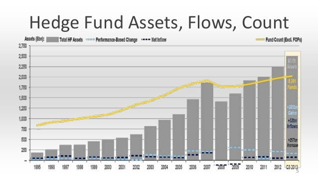 Hedge Fund Assets, Flows, Count  5
