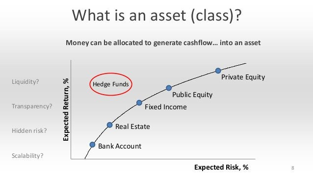 What is an asset (class)?  Liquidity?  Transparency?  Hidden risk?  Expected Return, %  Money can be allocated to generate...