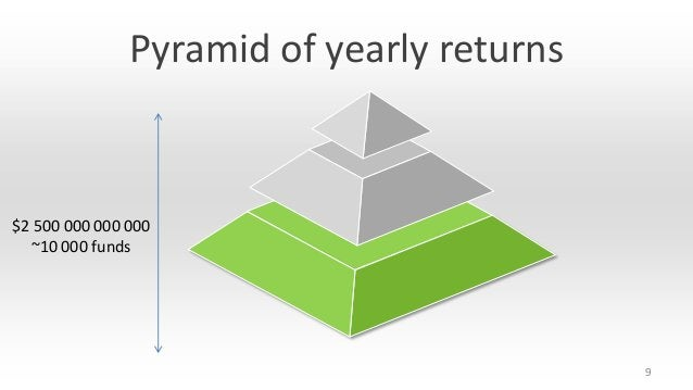 Pyramid of yearly returns  $2 500 000 000 000 ~10 000 funds  9