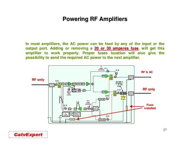 Hfc G Rf Amplifiers
