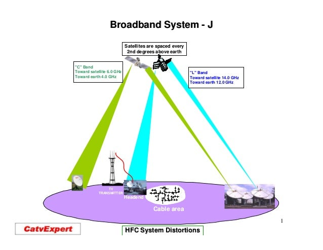 Broadband System - J                           Satellites are spaced every                            2nd degrees above ea...