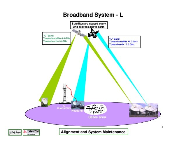 Broadband System - L                           Satellites are spaced every                            2nd degrees above ea...