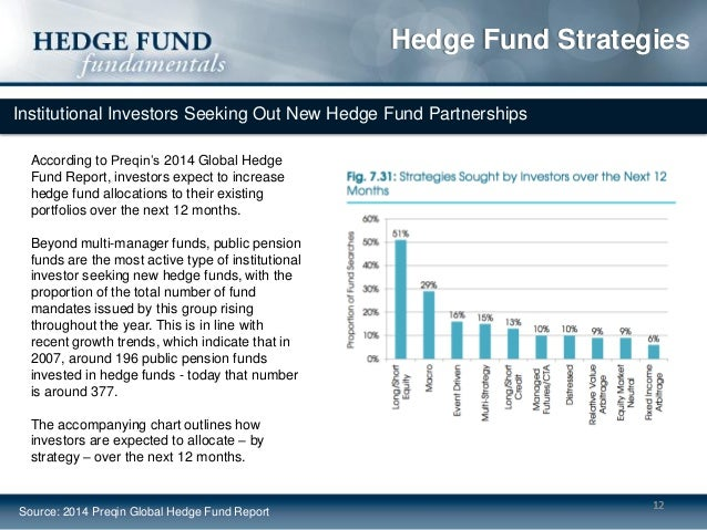Global trading strategies hedge fund