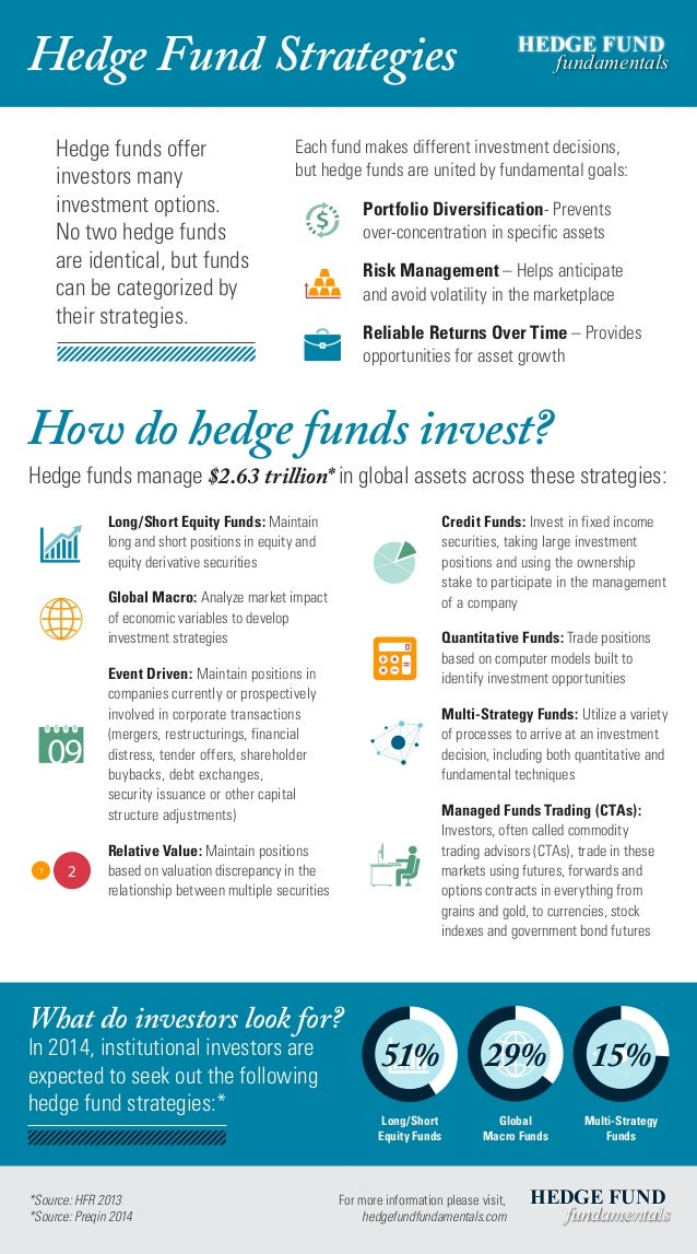 Hedge Fund Strategies Hedge funds offer investors many investment options. No two hedge funds are identical, but funds can...