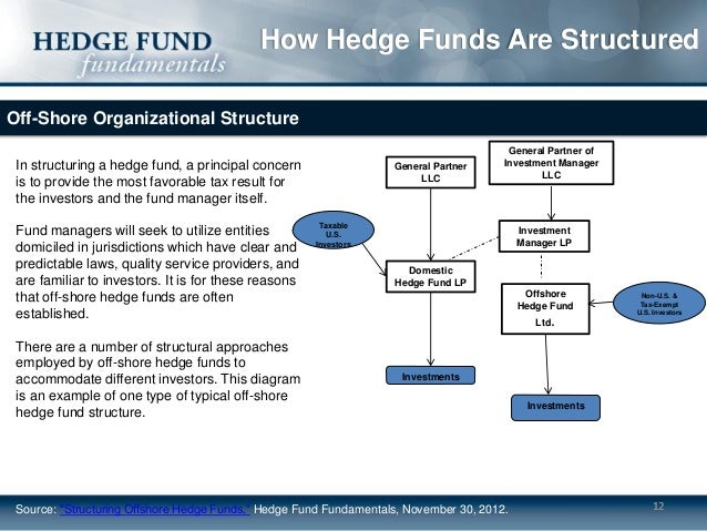Visual Guide To Hedge Funds Pdf