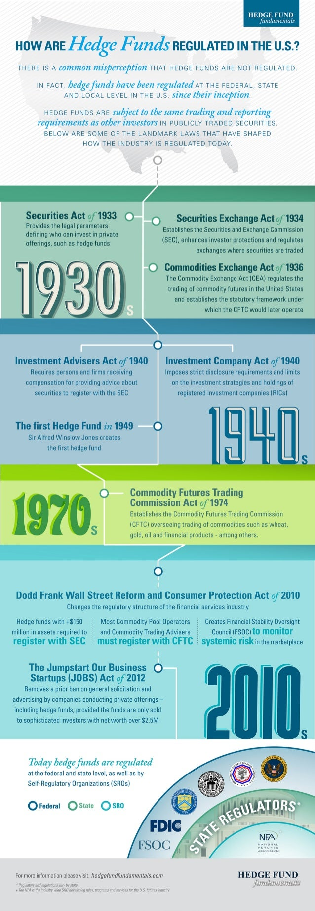 How Are Hedge Funds Regulated in the U.S.? Infographic