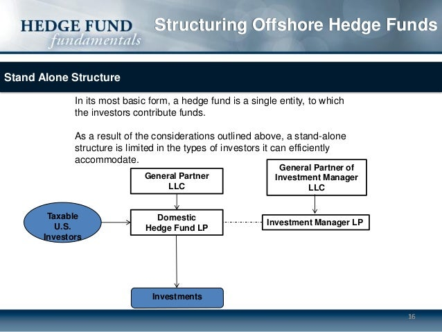 Can ira invest in offshore hedge fund afr investments corporation