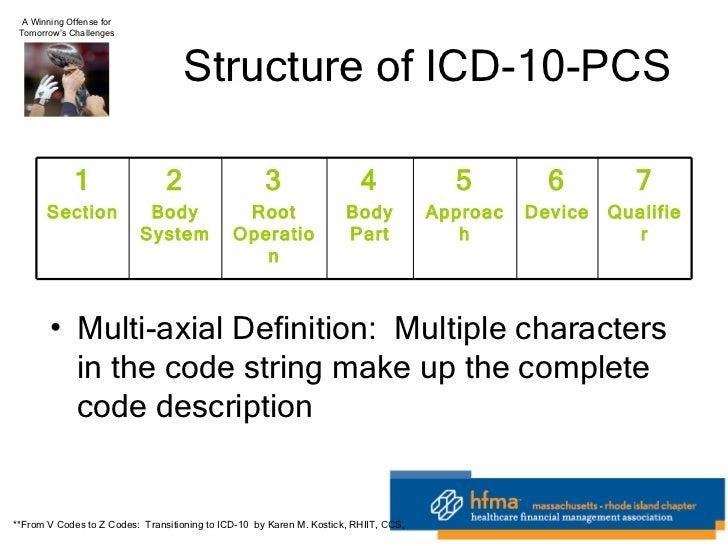 icd 10 code for abnormal mammogram