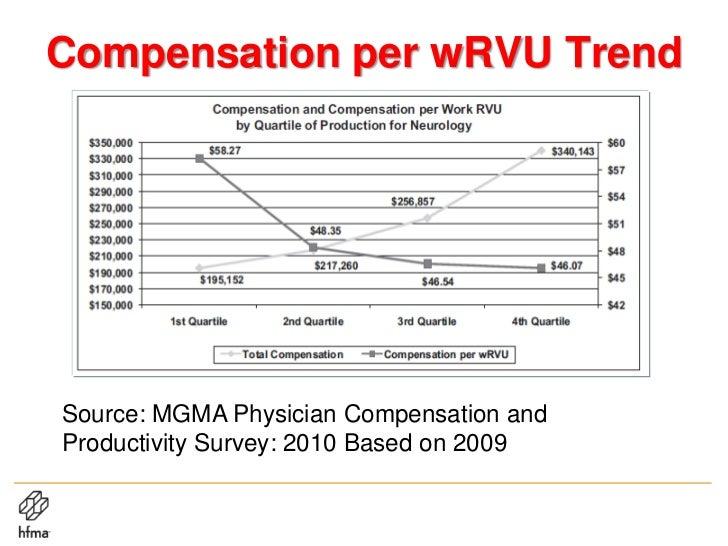 Mgma Physician Compensation Survey – Billy Knight
