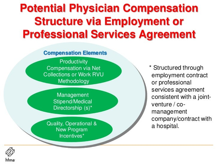Developing Employment Agreement for Quality Operational Efficiency a – Physician Employment Agreement