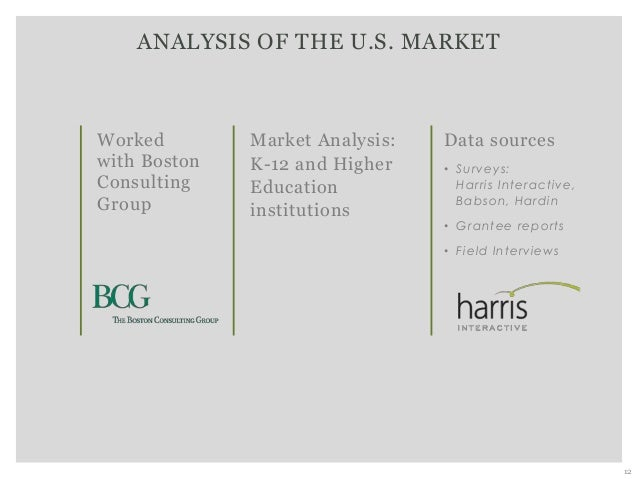 ANALYSIS OF THE U.S. MARKET 12 Market Analysis: K-12 and Higher Education institutions Data sources • Surveys: Harris Inte...