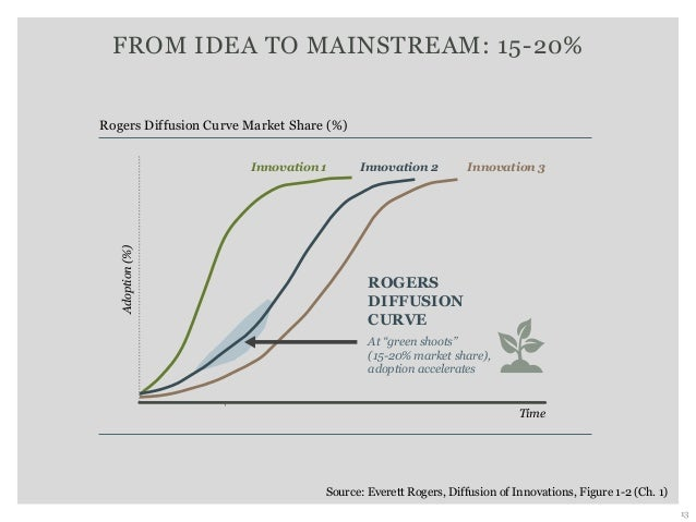 FROM IDEA TO MAINSTREAM: 15-20% Source: Everett Rogers, Diffusion of Innovations, Figure 1-2 (Ch. 1) 13 Rogers Diffusion C...