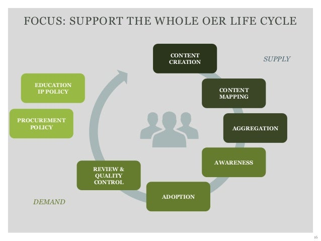 FOCUS: SUPPORT THE WHOLE OER LIFE CYCLE 16 EDUCATION IP POLICY PROCUREMENT POLICY SUPPLY CONTENT CREATION CONTENT MAPPING ...