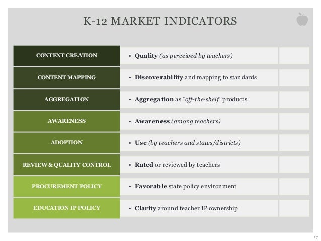 K-12 MARKET INDICATORS 17 • Quality (as perceived by teachers)CONTENT CREATION • Discoverability and mapping to standardsC...