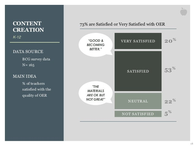 CONTENT CREATION K-12 DATA SOURCE BCG survey data N= 165 MAIN IDEA % of teachers satisfied with the quality of OER 18 73% ...