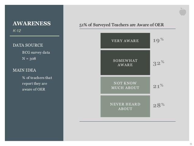 AWARENESS K-12 DATA SOURCE BCG survey data N = 308 MAIN IDEA % of teachers that report they are aware of OER 19 51% of Sur...