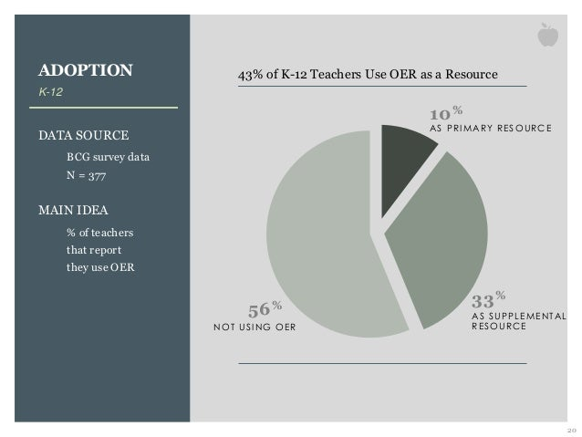 ADOPTION K-12 DATA SOURCE BCG survey data N = 377 MAIN IDEA % of teachers that report they use OER 20 56% 10% 33% NOT USI ...