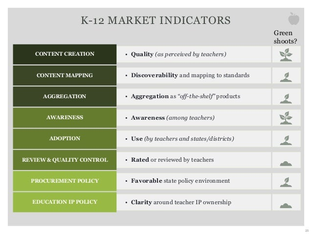 K-12 MARKET INDICATORS 21 • Quality (as perceived by teachers)CONTENT CREATION • Discoverability and mapping to standardsC...