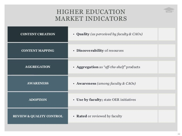 22 • Quality (as perceived by faculty & CAOs)CONTENT CREATION • Discoverability of resourcesCONTENT MAPPING • Aggregation ...