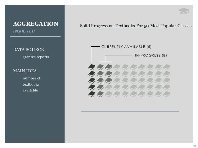AGGREGATION HIGHER ED DATA SOURCE grantee reports MAIN IDEA number of textbooks available 24 Solid Progress on Textbooks F...