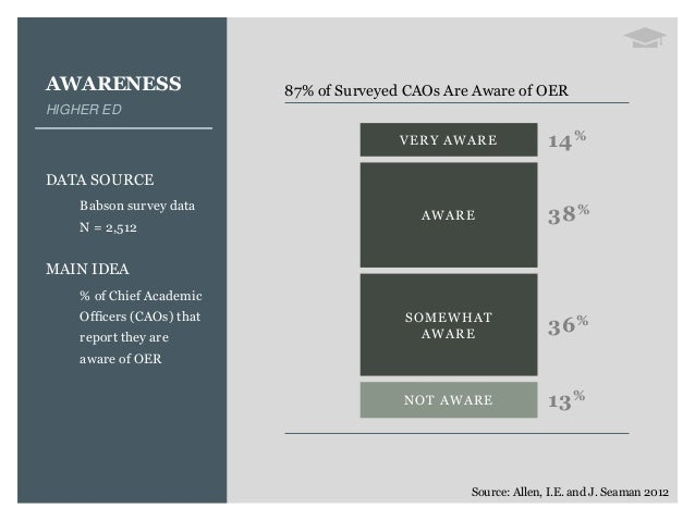 AWARENESS HIGHER ED DATA SOURCE Babson survey data N = 2,512 MAIN IDEA % of Chief Academic Officers (CAOs) that report the...