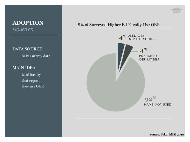 ADOPTION HIGHER ED DATA SOURCE Sakai survey data MAIN IDEA % of faculty that report they use OER 8% of Surveyed Higher Ed ...