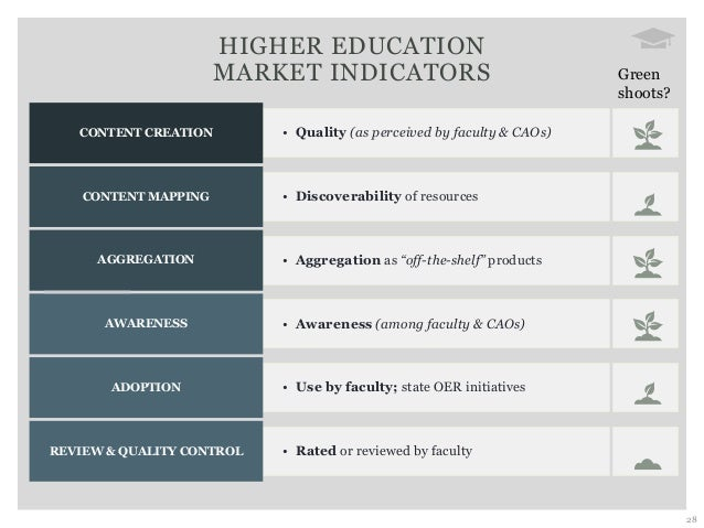 28 • Quality (as perceived by faculty & CAOs)CONTENT CREATION • Discoverability of resourcesCONTENT MAPPING • Aggregation ...