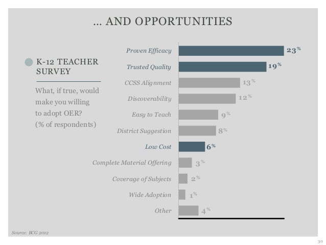 … AND OPPORTUNITIES 30 Proven Efficacy CCSS Alignment Discoverability Easy to Teach District Suggestion Low Cost Complete ...
