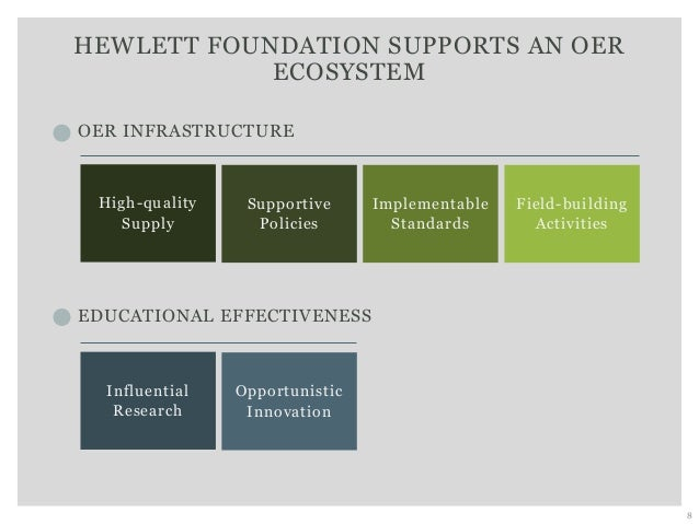 HEWLETT FOUNDATION SUPPORTS AN OER ECOSYSTEM 8 OER INFRASTRUCTURE EDUCATIONAL EFFECTIVENESS Supportive Policies High-quali...