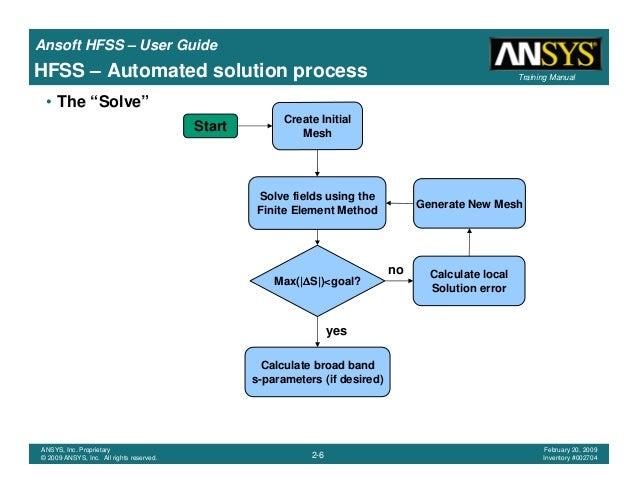 Hfss User manual