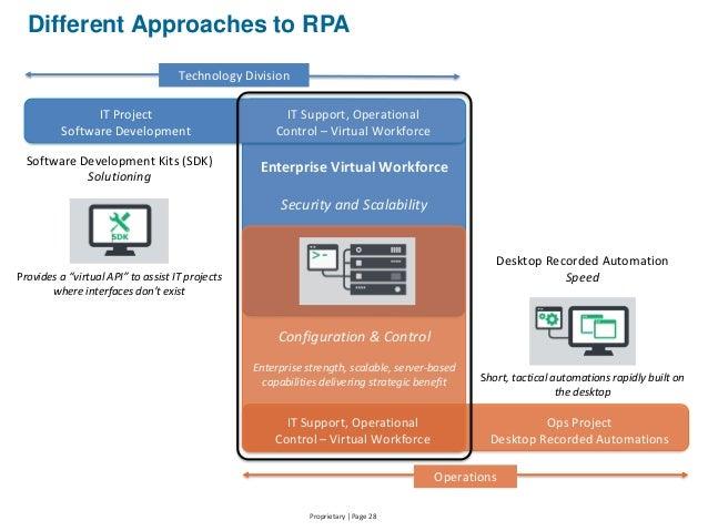 HfS Webinar Slides: The Virtual Workforce - How RPA