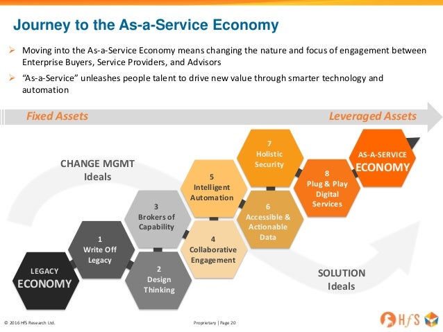 HfS Webinar Slides: What Happened to BPO   and What Is Truly Coming N…