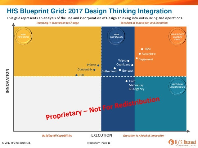 Hfs webinar whats real about design thinking in business operations innovation strategy firms 16 malvernweather Images