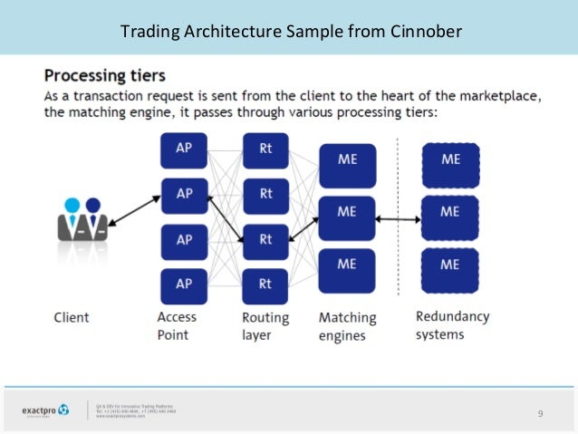Trading system quality