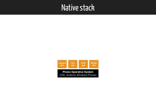 Native stack Phone Operative System (iOS, Android, Windows Phone) Camera API File API GPS API Media API