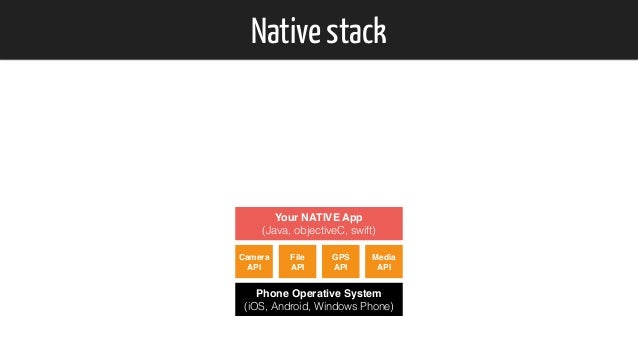 Native stack Phone Operative System (iOS, Android, Windows Phone) Your NATIVE App (Java, objectiveC, swift) Camera API F...