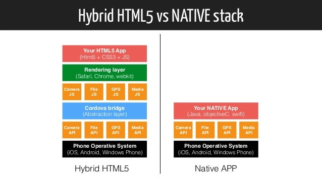 Hybrid HTML5 vs NATIVE stack Phone Operative System (iOS, Android, Windows Phone) Camera API File API GPS API Media API C...