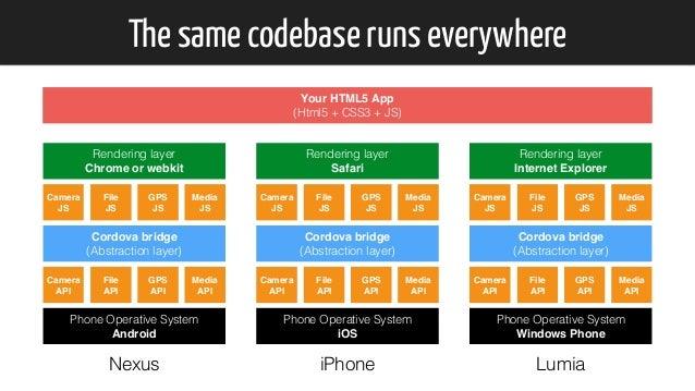 The same codebase runs everywhere Your HTML5 App (Html5 + CSS3 + JS) Phone Operative System iOS Camera API File API GPS ...