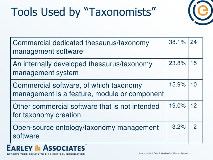 Thesaurus Management Software Basics<br />Maintains terms and their relationships (equivalencies, hierarchical, and associ...