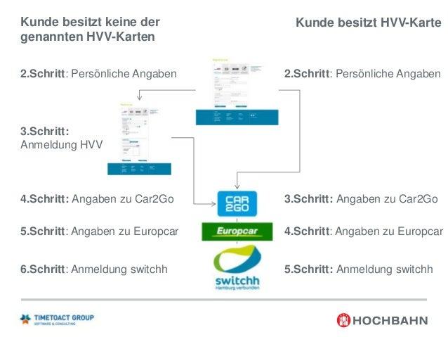Online - Kundensicht  WebSphere Process Server