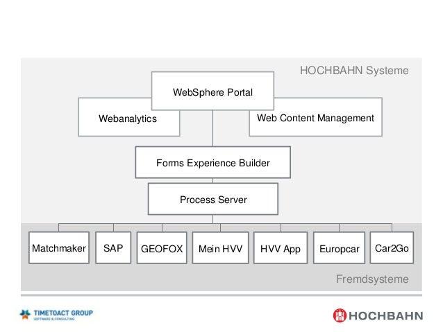 1  Projektvorstellung  2  Zielsetzung von switchh  3  IBM Plattform  4  Systemkontext  Projektverlauf  6  Go Live  7  Proj...