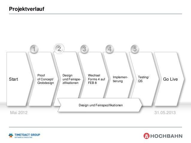 1  Projektvorstellung  2  Zielsetzung von switchh  3  IBM Plattform  4  Systemkontext  5  Projektverlauf  Go Live  7  Proj...