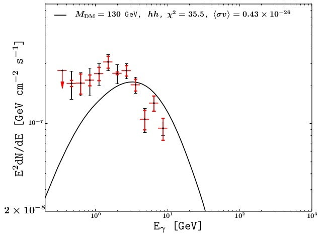 100 101 102 103 Eγ [GeV] 10−7 E2 dN/dE[GeVcm−2 s−1 ] 2 × 10−8 MDM = 130 GeV, hh, χ2 = 35.5, σv = 0.43 × 10−26