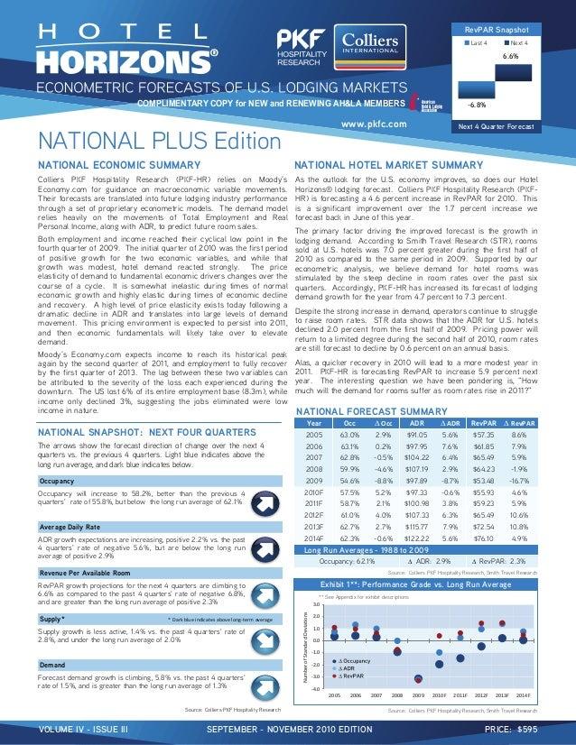 VOLUME IV - ISSUE III SEPTEMBER - NOVEMBER 2010 EDITION PRICE: $595 NATIONAL ECONOMIC SUMMARY NATIONAL HOTEL MARKET SUMMAR...