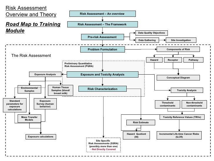 Risk Assessment U2013 An Overview Risk Assessment U2013 The Framework Problem  Formulation Exposure And Toxicity Analysis ...