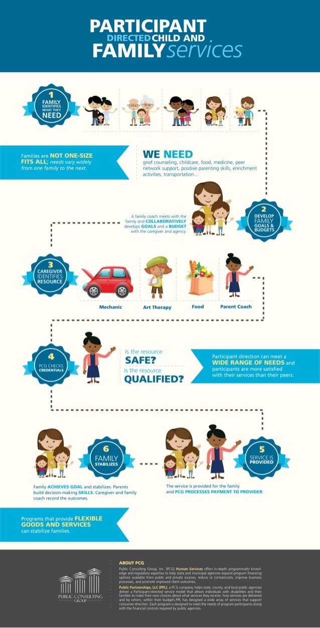 PCG Human Services, Infographic