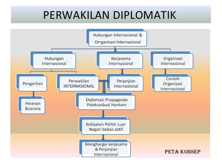 Organisasi internasional di bidang politik