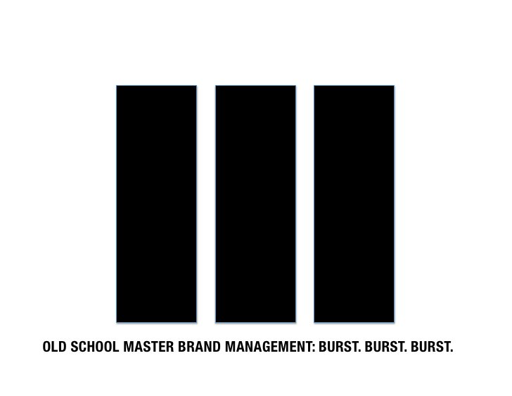 OLD SCHOOL MASTER BRAND MANAGEMENT: BURST. BURST. BURST.