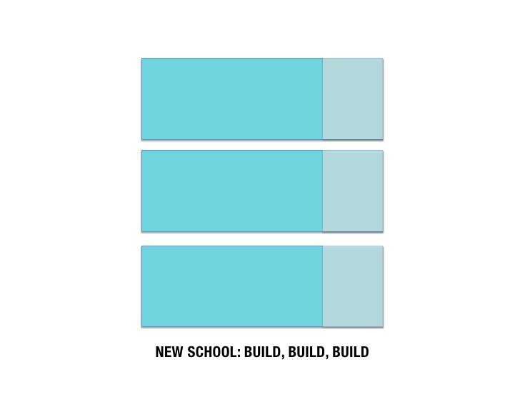 NEW SCHOOL: BUILD, BUILD, BUILD
